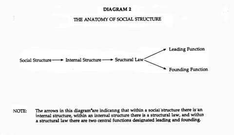 What Is Social Structure Zrom